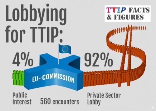 TTIP lobbying